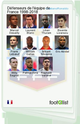 Défenseurs de l'équipe de France 1998-2018